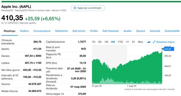 Nuovo record AAPL a 410 dollari, Apple è la società che vale di più al mondo