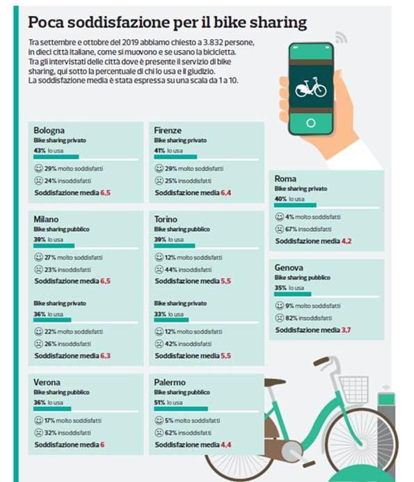 Bike Sharing: per Altroconsumo la strada è ancora in salita
