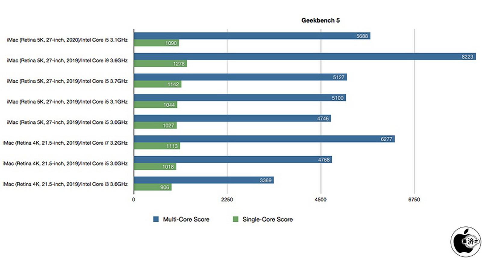 I benchmark iMac 2020 svelano i miglioramenti delle prestazioni