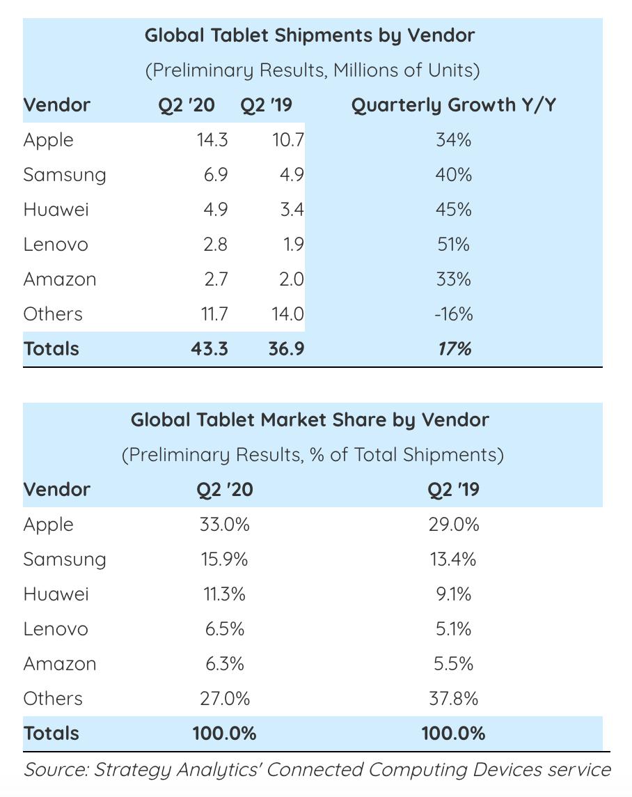 Nuovi dati mostrano i record di vendite iPad negli ultimi 6 anni