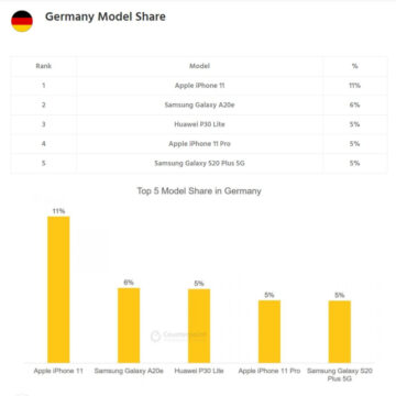 iPhone 11 è la star in sei mercati chiave nel secondo trimestre