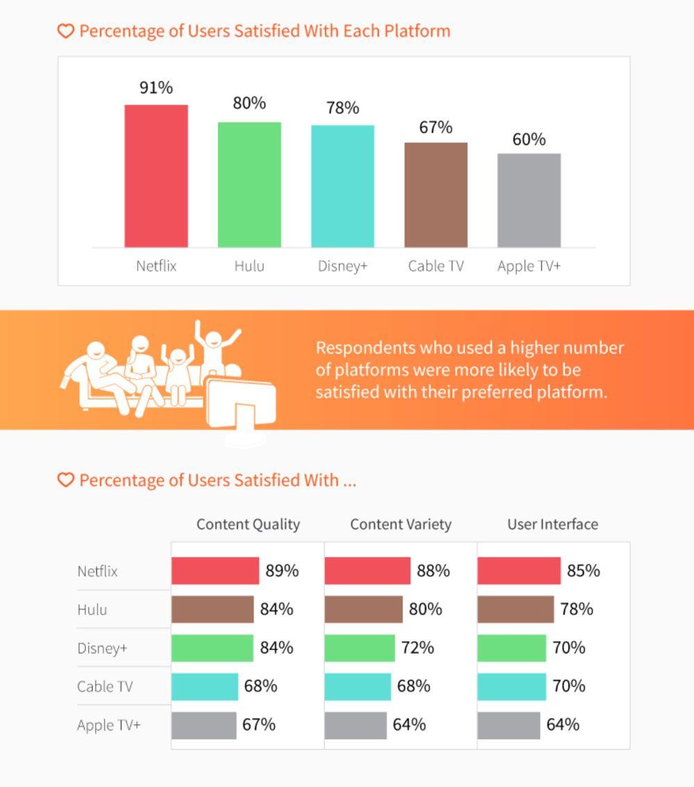 Apple TV+, la più difficile e la meno soddisfacente secondo un sondaggio