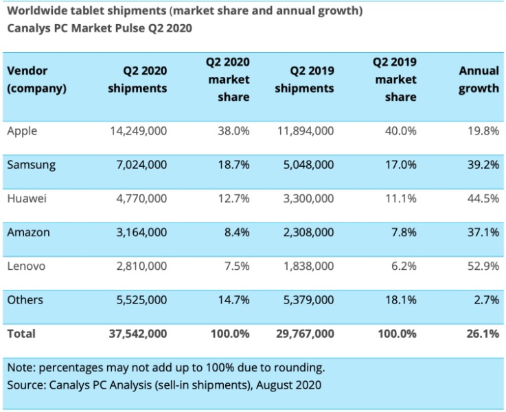apple vendite globali