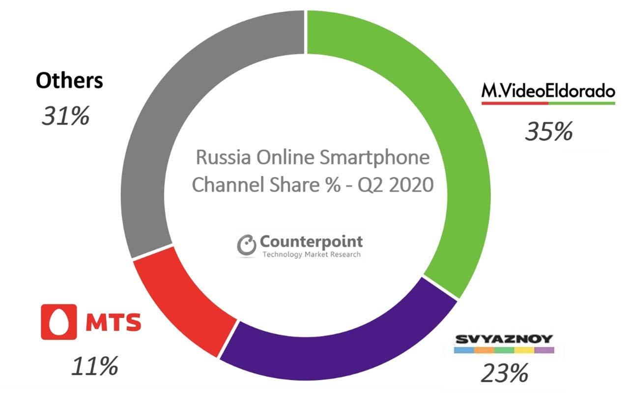 Le vendite online di smartphone in Russia raggiungono i massimi storici nel Q2 2020