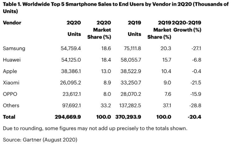 Vendite smartphone in calo del 20%, ma l'iPhone di Apple va sempre bene