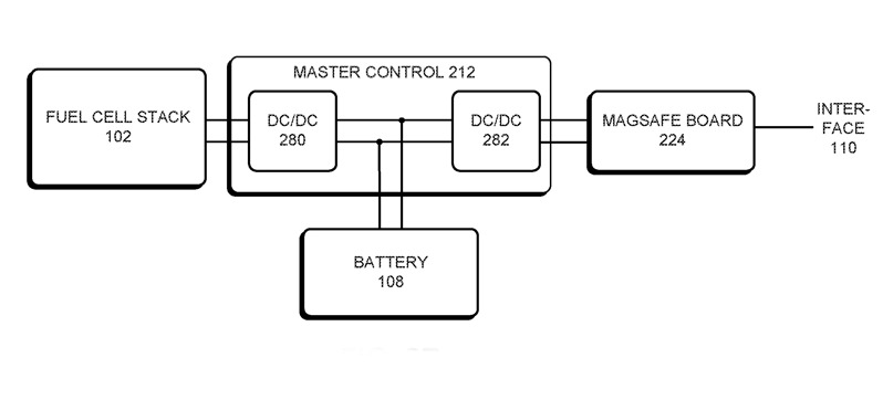 Apple studia Mac e iPad con batterie con celle a combustibile a idrogeno