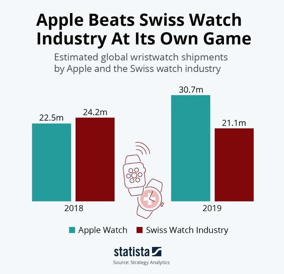Le vendite di Apple Watch superano quelle dell'intera industria orologiera svizzera