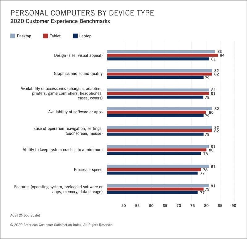 Apple prima per soddisfazione clienti in PC e tablet