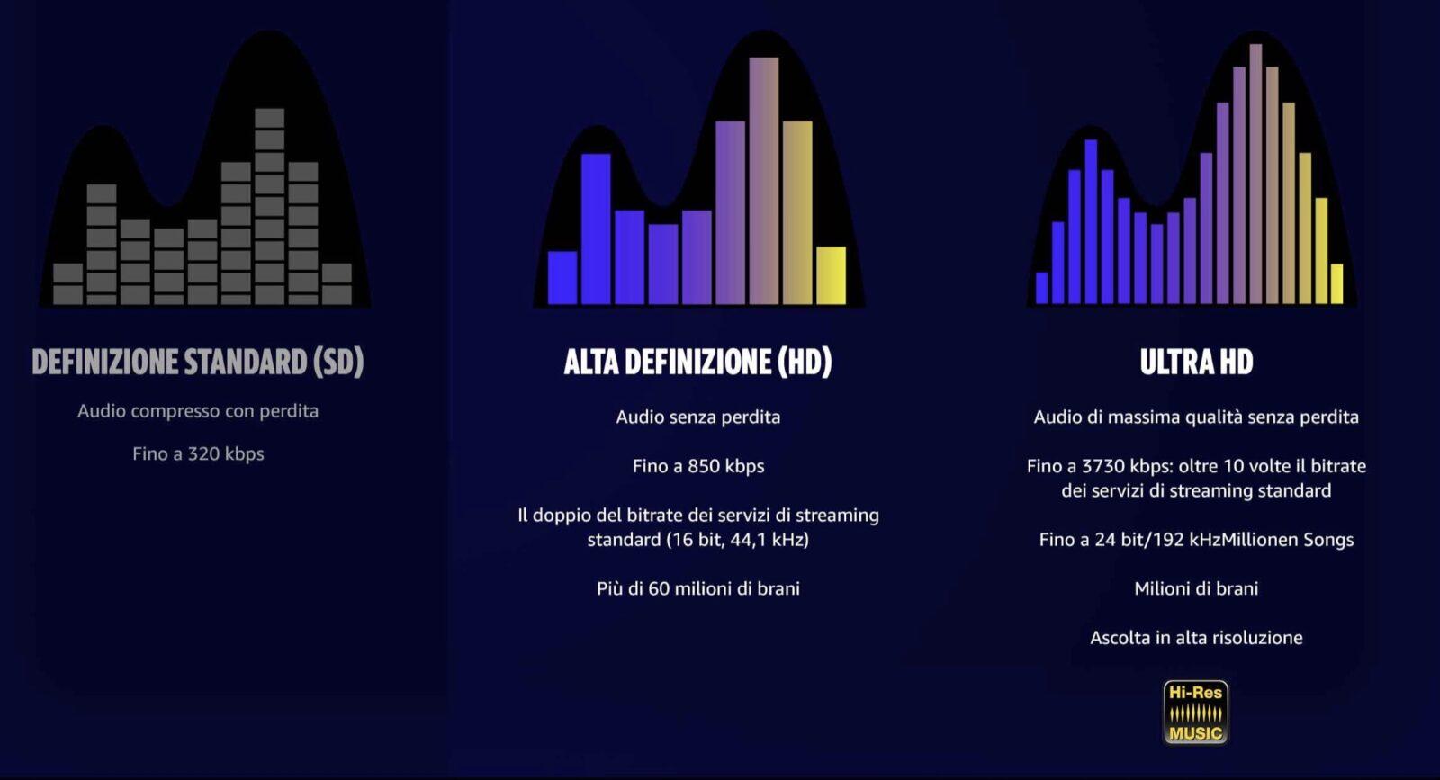 Amazon Music ora offre streaming audio in alta qualità con Amazon Music HD