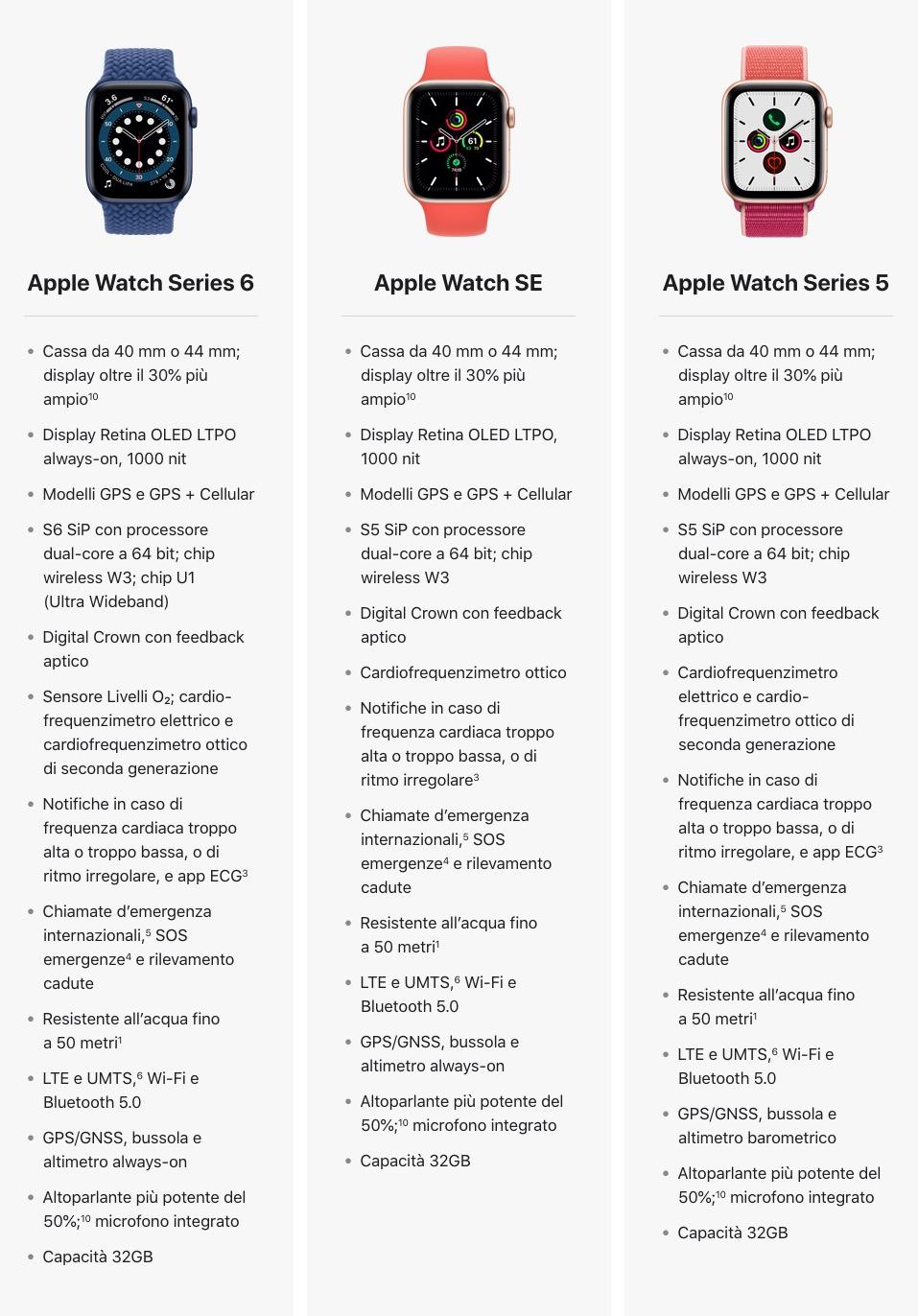 Apple Watch Series 6 contro Apple Watch SE e Apple Watch 5, quale scegliere