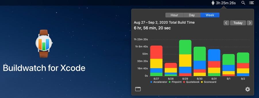 Buildwatch mostra in dettaglio quanto tempo si passa su Xcode