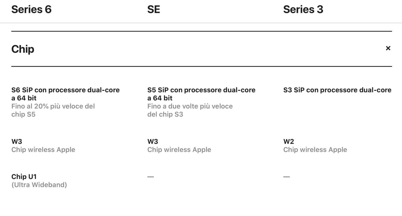 Nell'Apple Watch Series 6 c'è anche il chip U1 Ultra Wideband