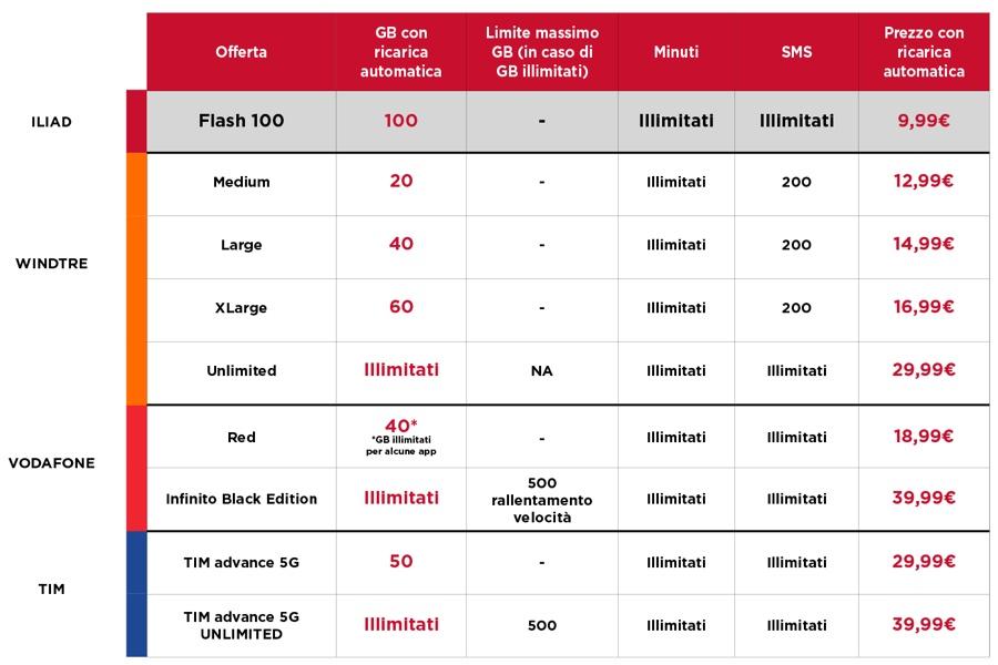 Iliad Flash 100GB al mese è la nuova offerta che fa sognare