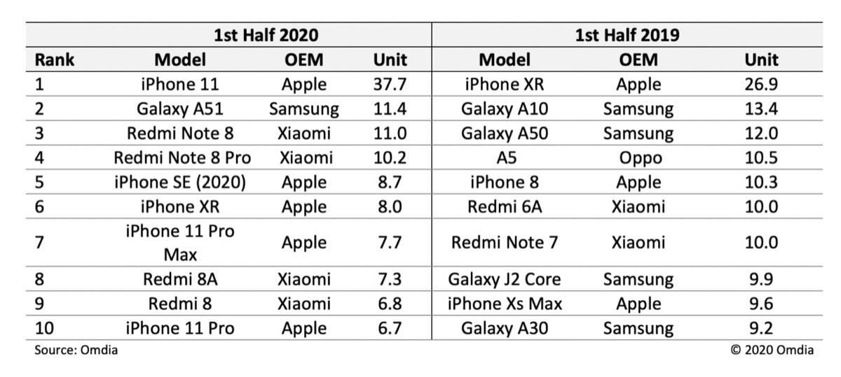 iPhone 11 metà 2020