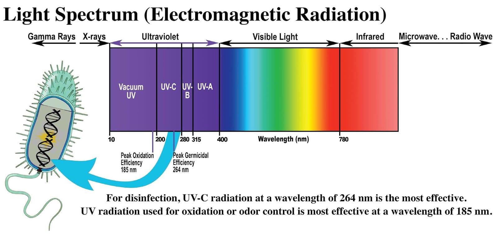 dispositivi UV