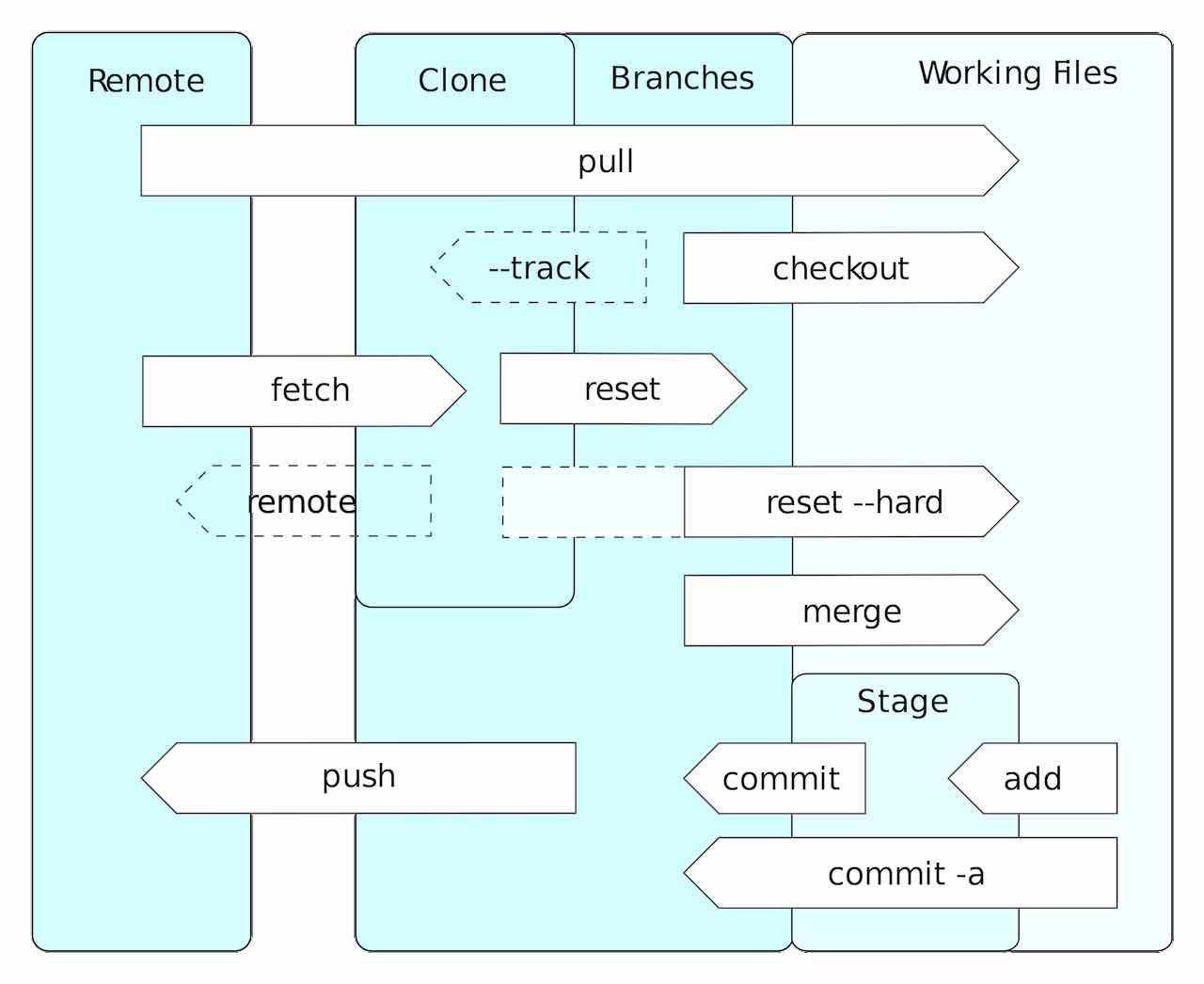 Scrivere usando Git, il tutorial – parte seconda
