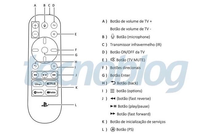 Il telecomando multimediale di Playstation 5 avrà tasti dedicati per YouTube, Netflix, Spotify e Disney+