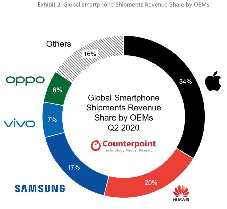 Spedizioni e ricavi degli smartphone calano tranne che per Apple
