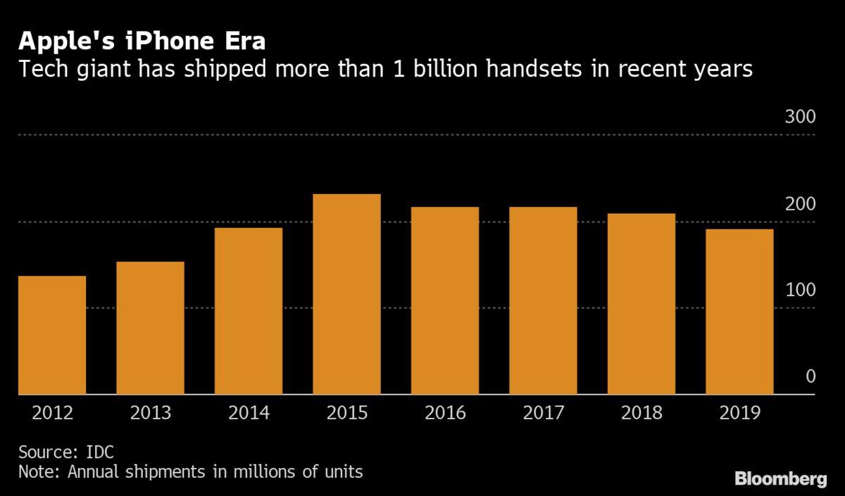 Apple ha chiesto ai fornitori di preparare almeno 75 milioni di nuovi iPhone