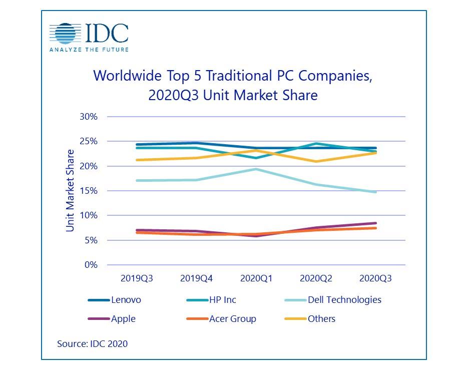 Forte crescita dei Mac nel terzo trimestre del 2020 secondo IDC