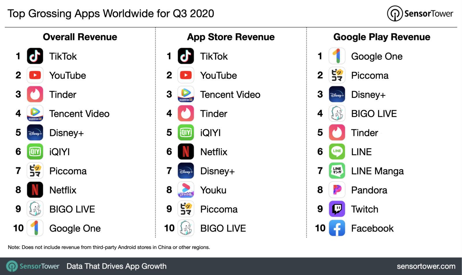 App Store quasi doppia il fatturato di Google Play Store