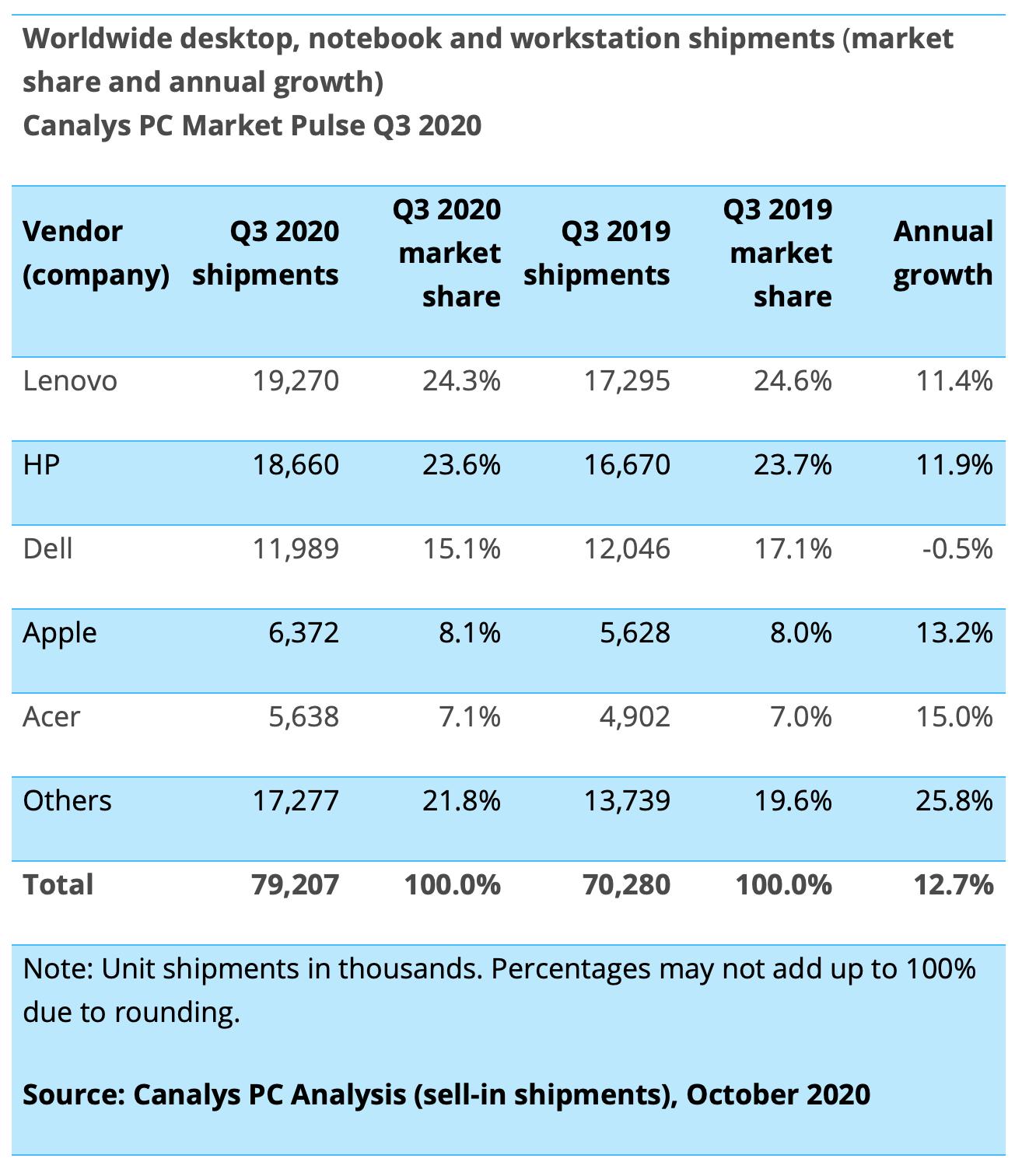 Le spedizioni Mac nel terzo trimestre 2020 segnano un +13%