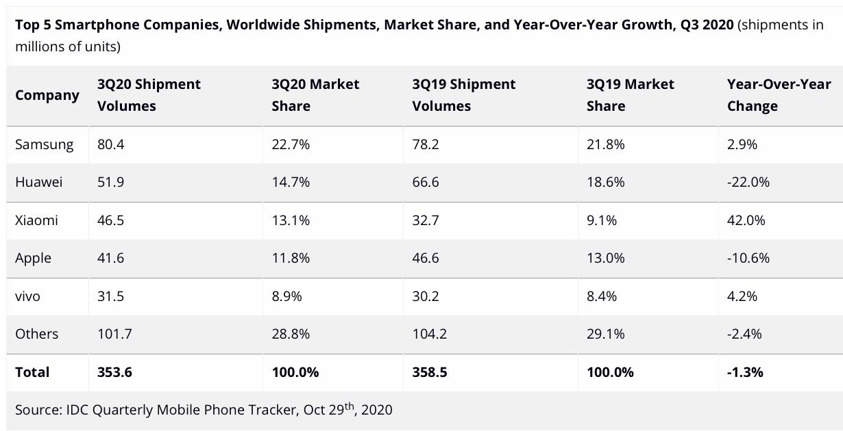 Apple scivola ed è quarta negli smartphone nel mondo