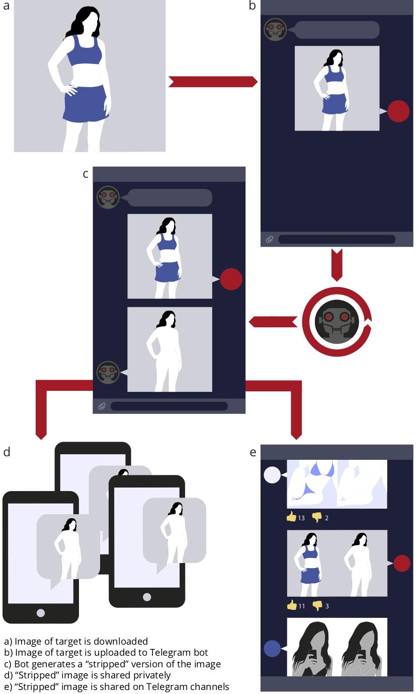 """Garante privacy, indagine per un bot Telegram che """"spoglia"""" le donne con il deepfake"""