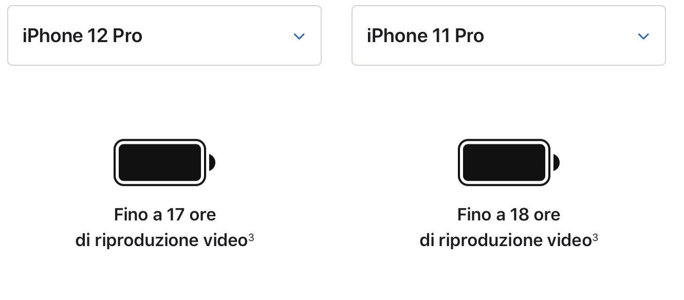 iPhone 12, la durata della batteria dichiarata rispetto all'iPhone 11