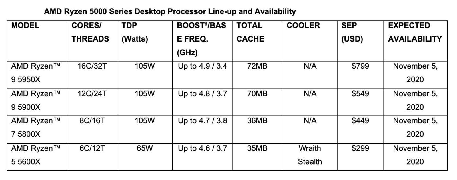 AMD, nuova linea di processori desktop AMD Ryzen serie 5000