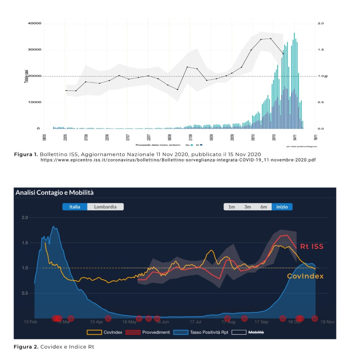 CovIndex, un sito che mostra l'andamento della diffusione della Covid-19 in tempo (quasi) reale