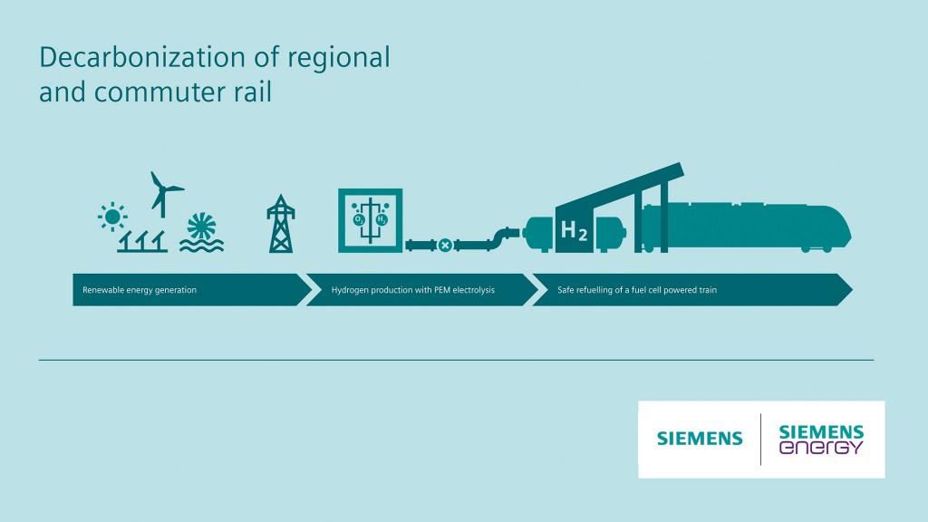 In Germania l'operatore ferroviario nazionale sperimenta i treni a idrogeno