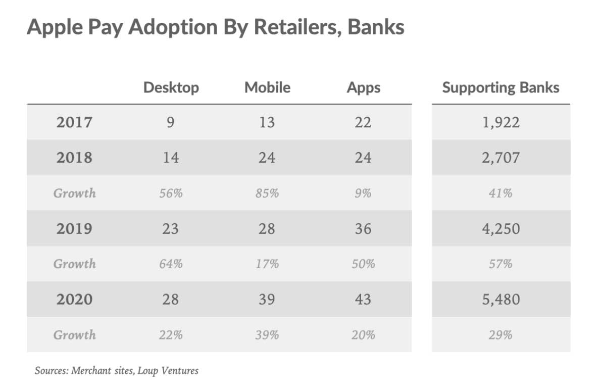 Apple Pay attivo su 507 milioni di iPhone