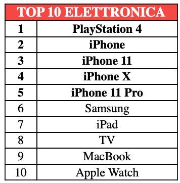 Apple domina nei prodotti usati più ricercati in Italia