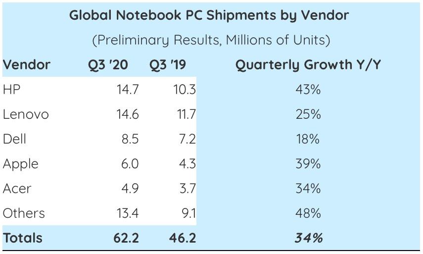 Apple è quarto costruttore di portatili al mondo nel terzo trimestre 2020
