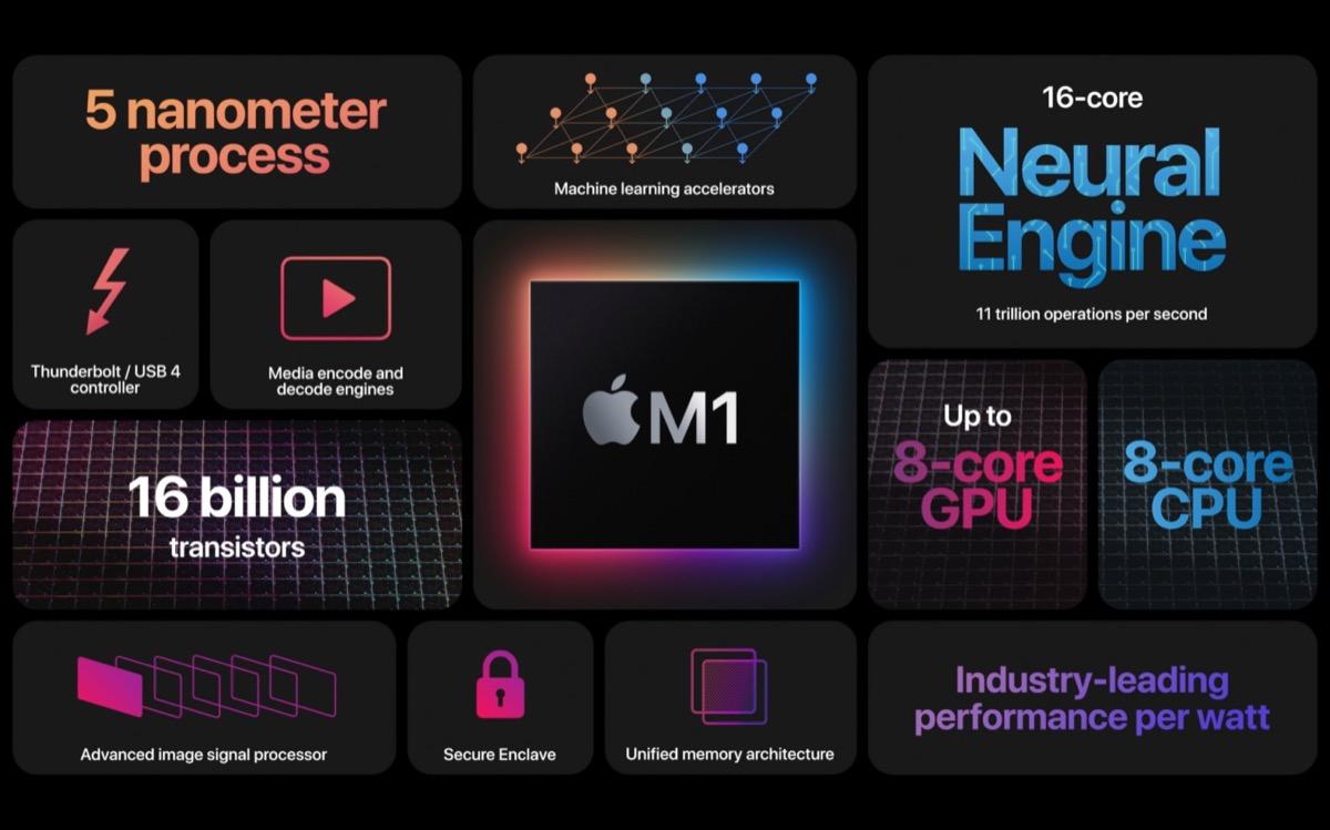 I nuovi Mac Apple Silicon con chip M1 non funzionano con le eGPU Thunderbolt