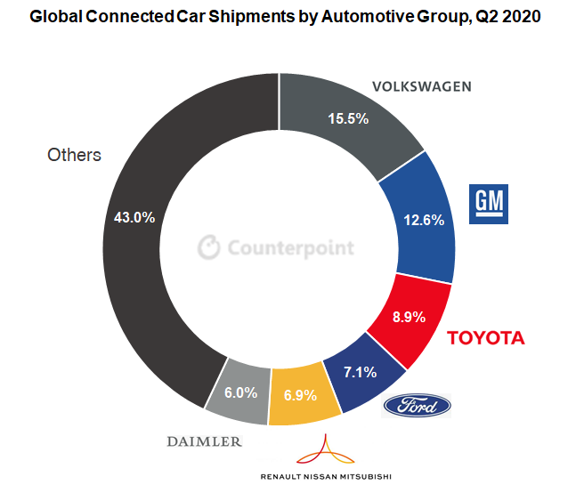 auto connesse 2025