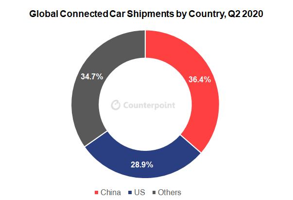 Tre quarti di tutte le nuove auto saranno collegate entro cinque anni