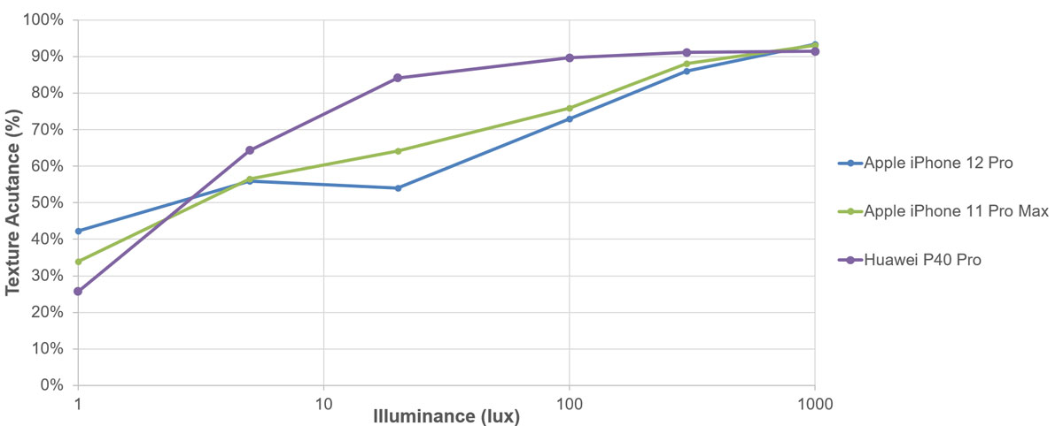 iPhone 12 Pro quarto nella classifica di DxOMark per le fotocamere
