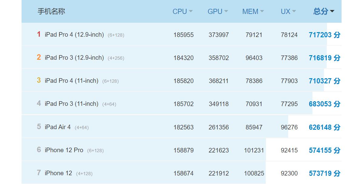 Il MacBook AIr con l'M1 supera il milione di punti nel benchmark AnTuTu