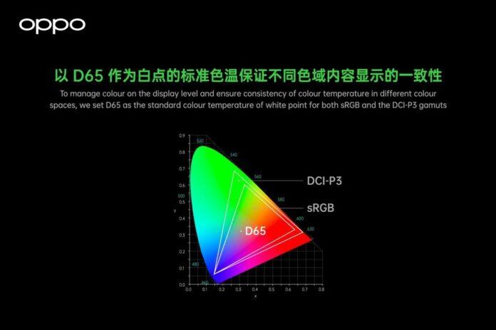OPPO presenta il suo Full-Path Color Management System