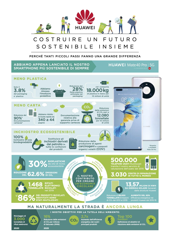 """Huawei Mate 40 PRO è lo smartphone più """"verde"""" di Huawei"""