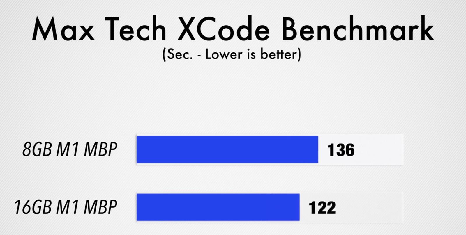 Confronto tra i nuovi MacBook Pro 13″ con 8GB e 16GB di RAM