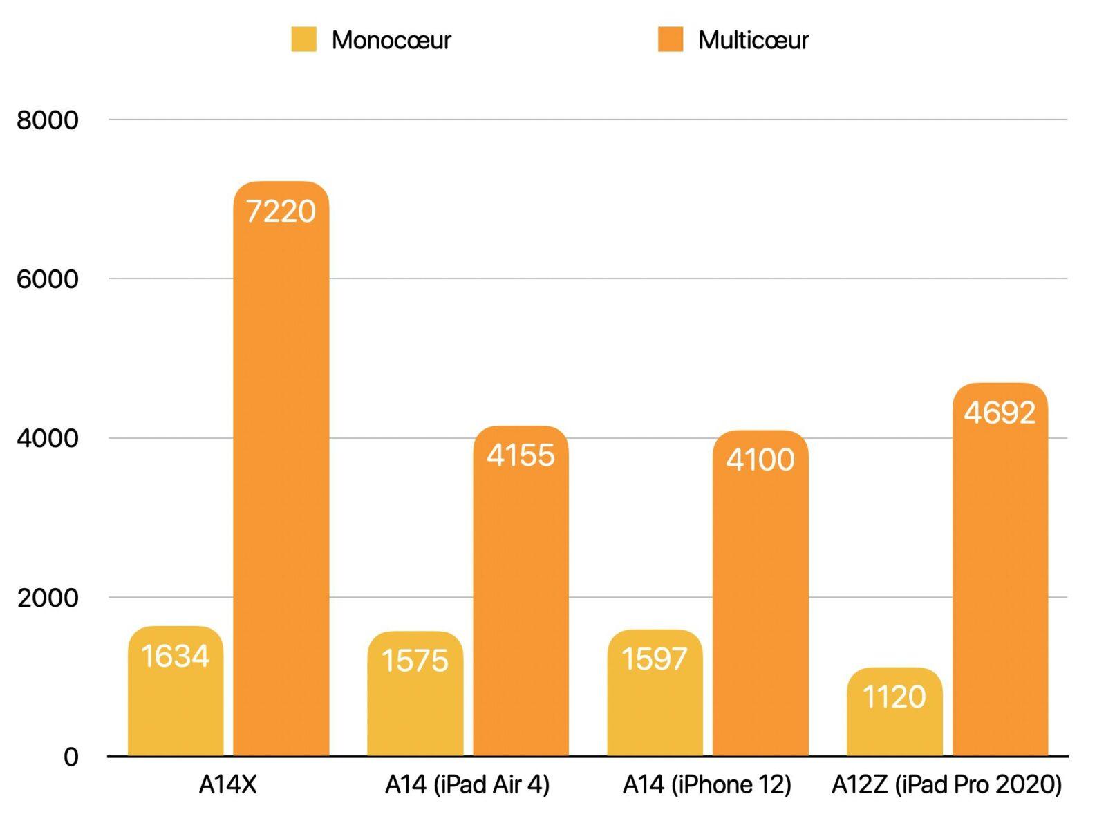 I presunti benchmark dell'A14X mostrano il possibile balzo di prestazioni dei Mac con Apple Silicon