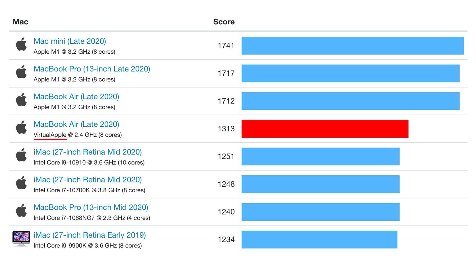 Anche emulando l'x86, il SoC M1 di Apple è più veloce di qualsiasi Mac nei test single-core