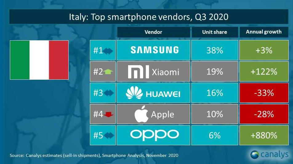Xiaomi è seconda in Italia, e in Europa mira ad Apple