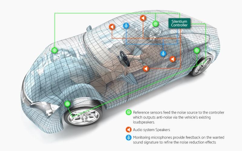La cancellazione attiva del rumore nelle auto