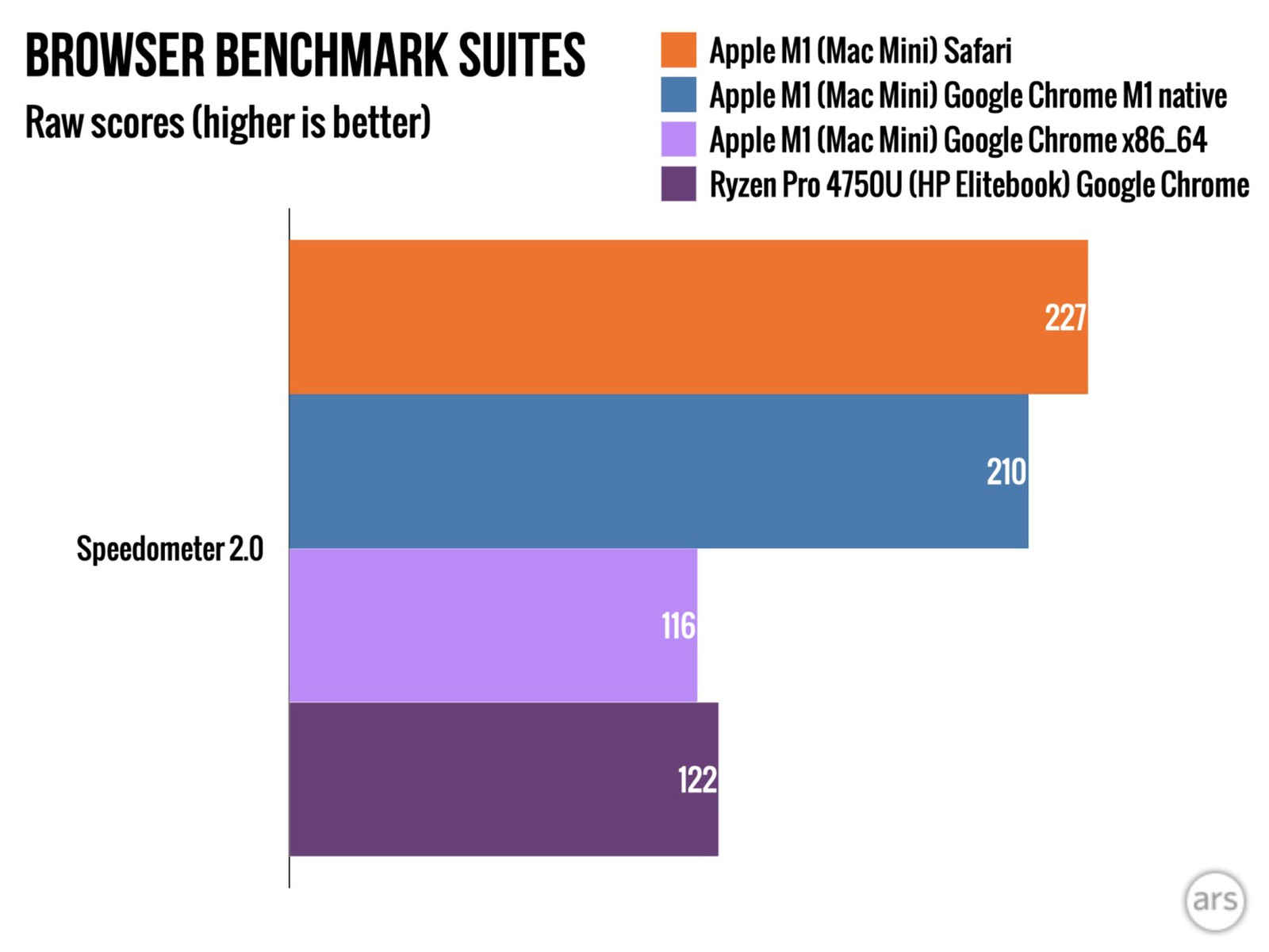 Google Chrome, la versione nativa per Mac con SoC M1 fino all'80% più veloce di quella non nativa