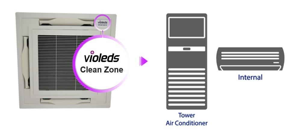 Violeds, una soluzione di disinfezione antivirale per i condizionatori