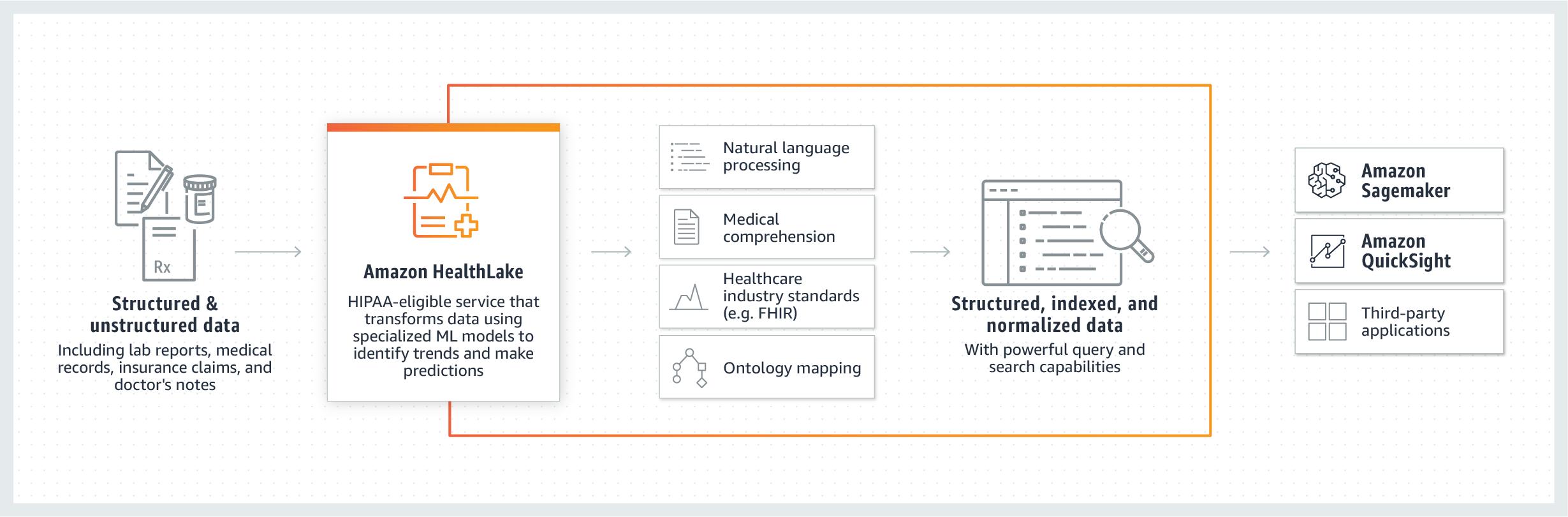 Amazon HealthLake è una piattaforma per memorizzare e analizzare dati sanitari